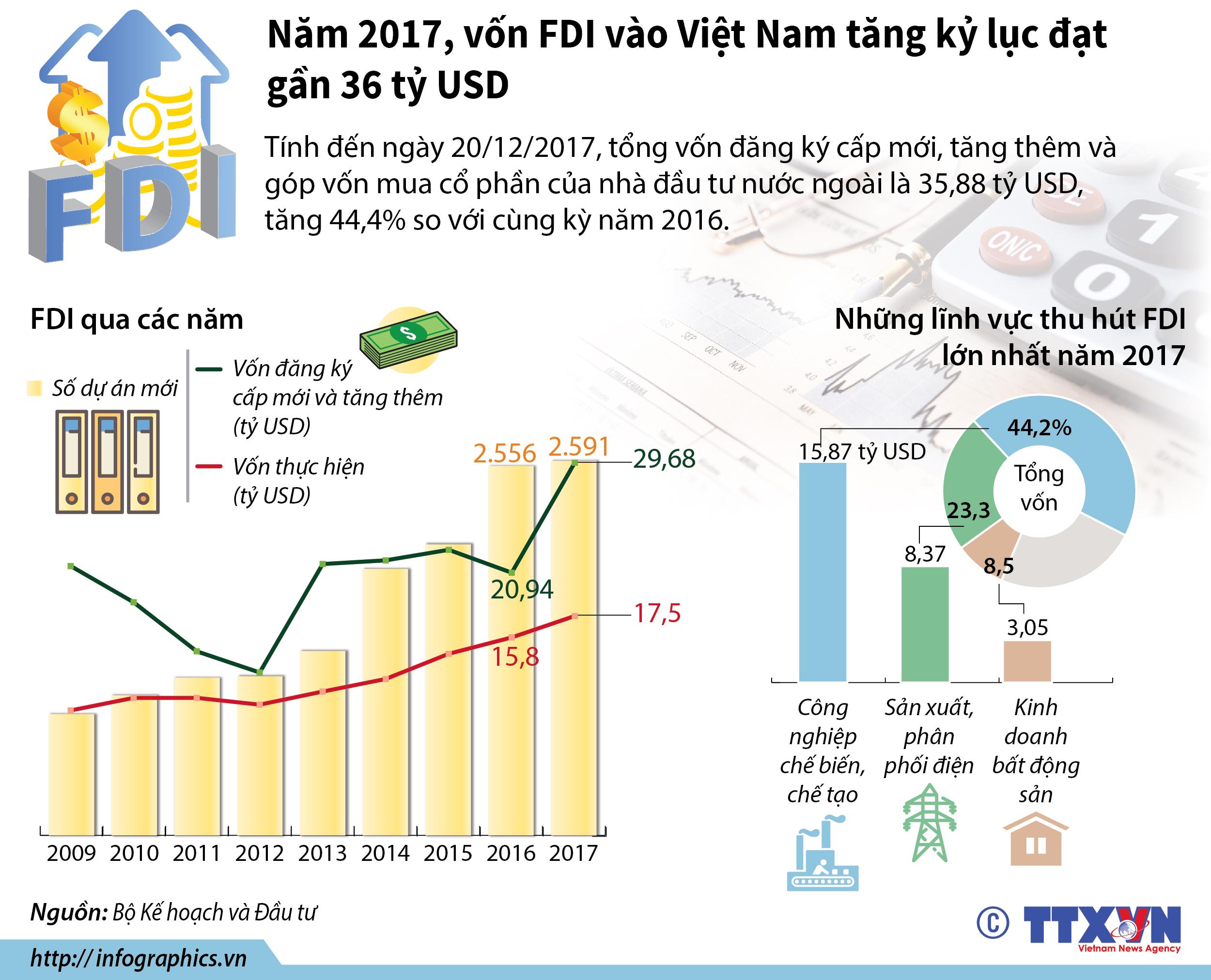 Tình hình FDI việt nam 2017